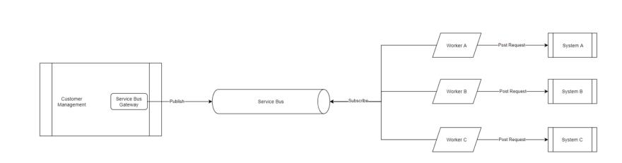 Architecture Diagram with Azure Service Bus