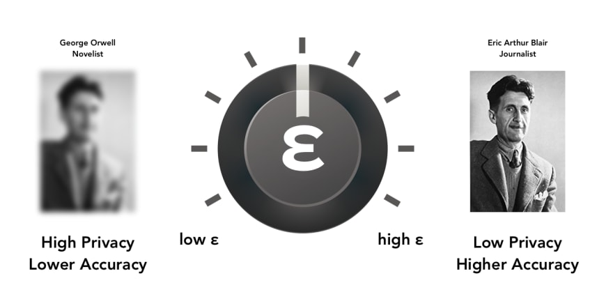 a dial labelled epsilon represents the choice between high and low privacy, shown by two images of Eric Blair where the one representing high privacy is blurred and labelled with his pen name George Orwell