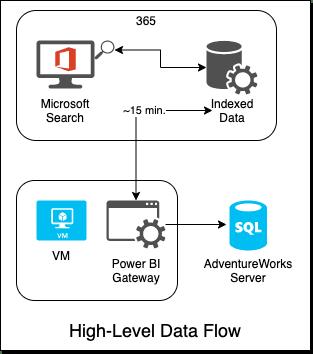 High-Level Data Flow