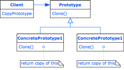 Design Pattern Prototype