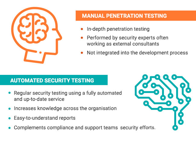 How to combine Pentest with Automation to improve your