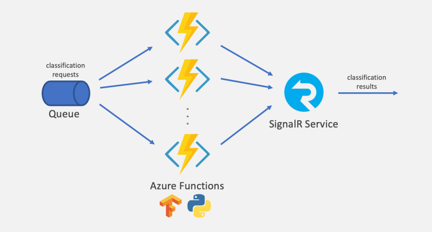 Large-Scale Serverless Machine Learning Inference with Azure