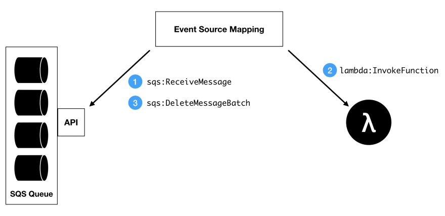 Understanding the AWS Lambda SQS Integration - DEV Community