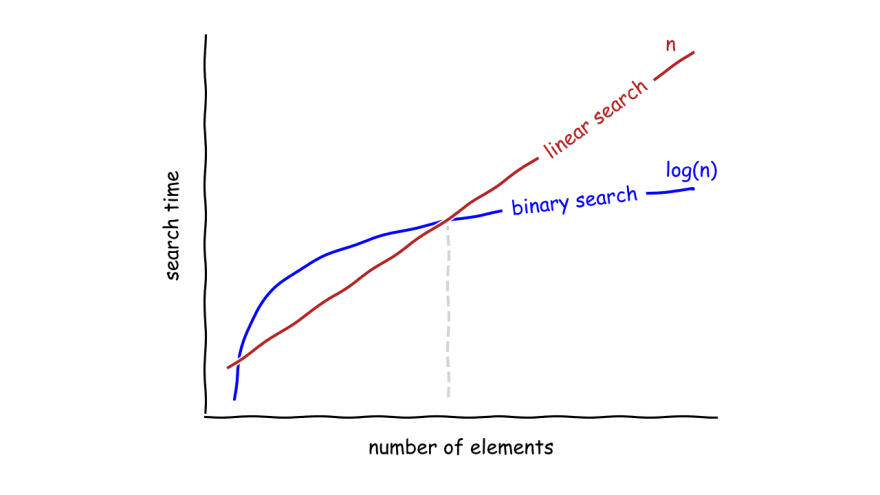Comparasion of binary and linear search by realpython