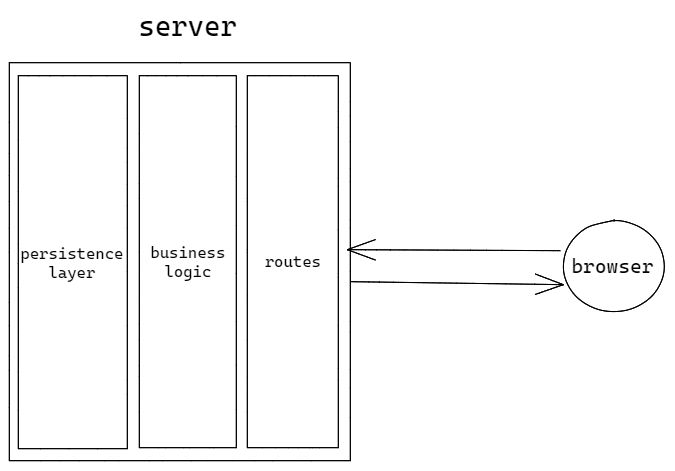 Simple web app architecture diagram