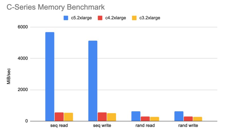 C-Series Memory Performance
