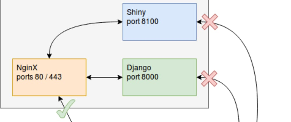 Cover image for Django application as an authentication / authorization server for Shiny