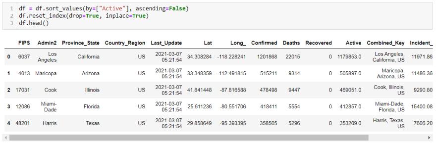 sort and rearrange dataframe