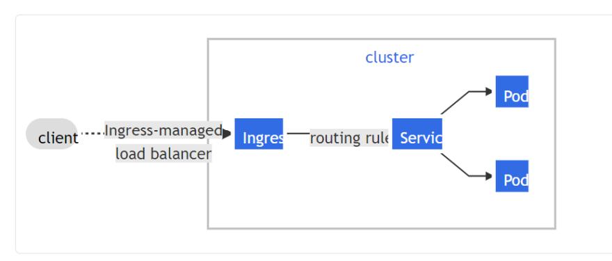 Ingress Network Diagram