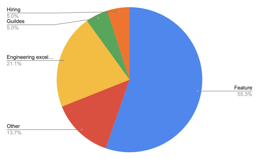 Time per project - pie