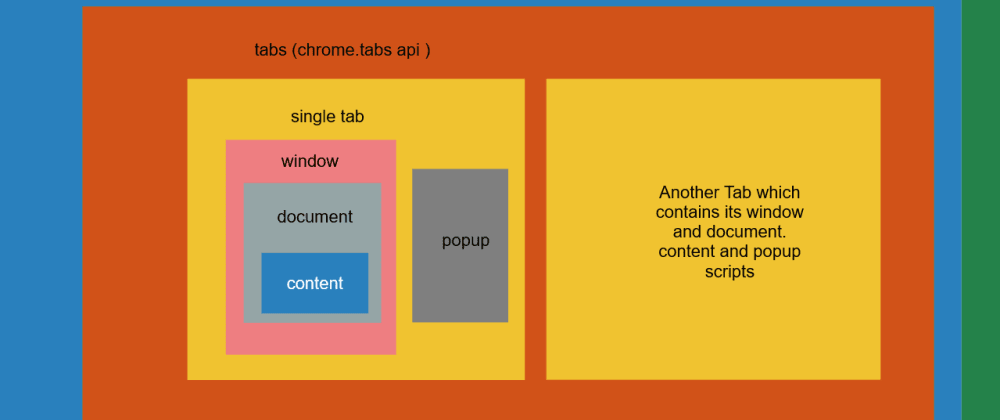 Cover image for chrome-extension anatomy and how its parts communicate
