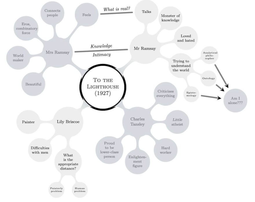 To The Lighthouse mind map created in mind mapping software.