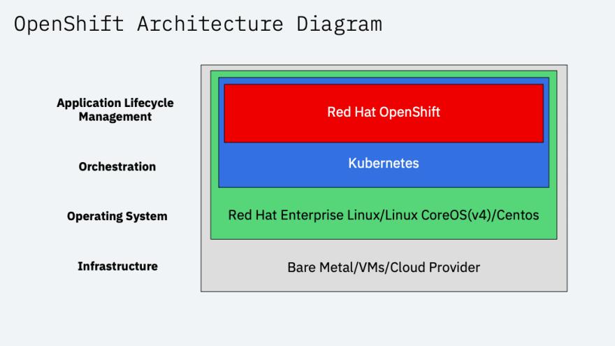 OpenShift-Arch-Diagram