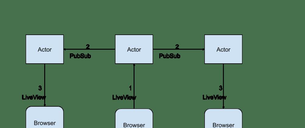 Cover image for Web FullStack menggunakan Phoenix LiveView - Publisher Subscriber