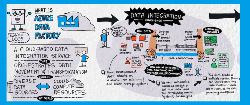 Cover image for A Visual Guide To: Azure Data Factory