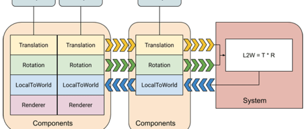 Cover image for Entity Component System architectures (and why you should care)