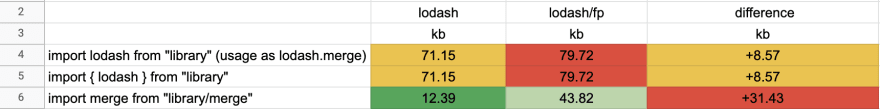 Lodash import aggregated results table