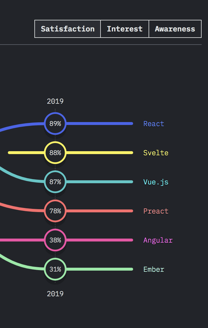 stateofjs2019 frontend satisfaction