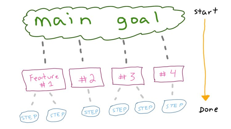Breaking down goals into steps