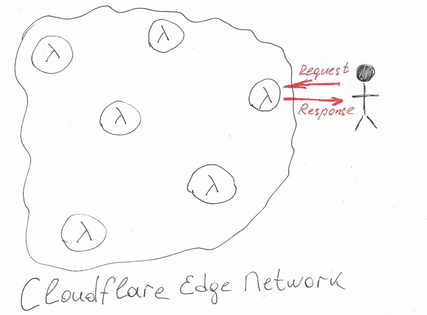A drawing of Cloudflare Edge Network showing how a user serverless function request is propagated