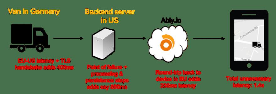 Van in Germany, Backend server in the US
