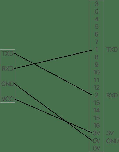 Streaming Serial data using an MXChip