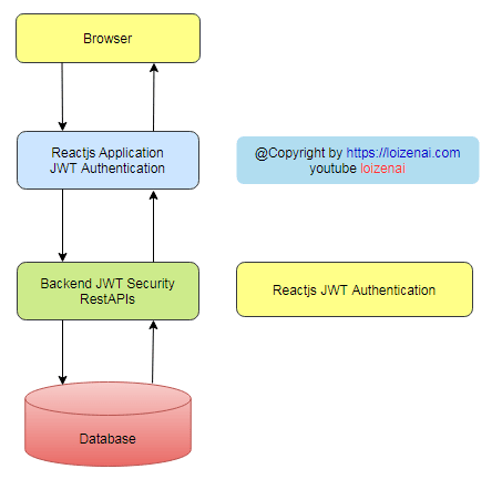Reactjs JWT Authentication Overall Diagram