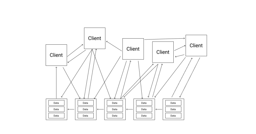 Many clients talk to each other. All can access the distributed data. The data entries are ordered in blocks that make up the entries of the blockchain database.