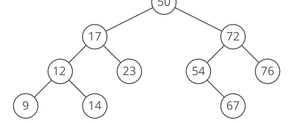 Cover image for Implementing a Basic Binary Search Tree in JavaScript