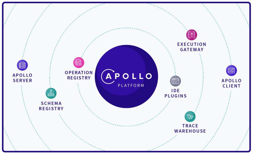 Apollo Platform