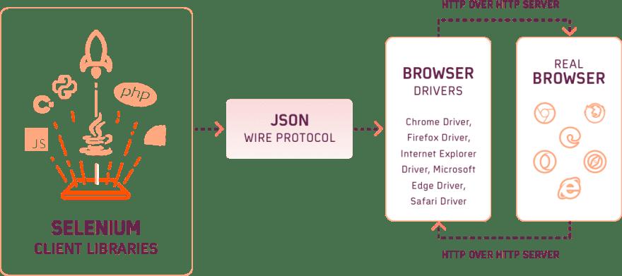 selenium-webdriver-architecture