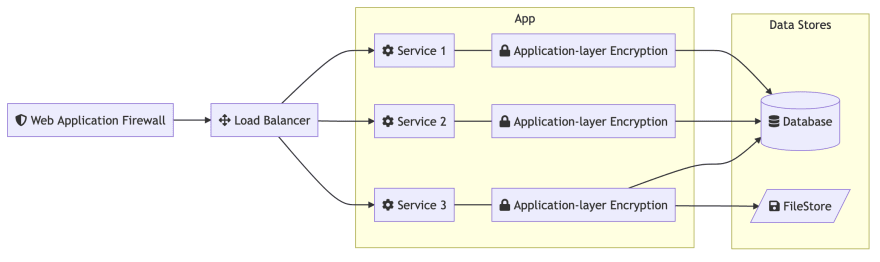 SaaS Architecture with ALE