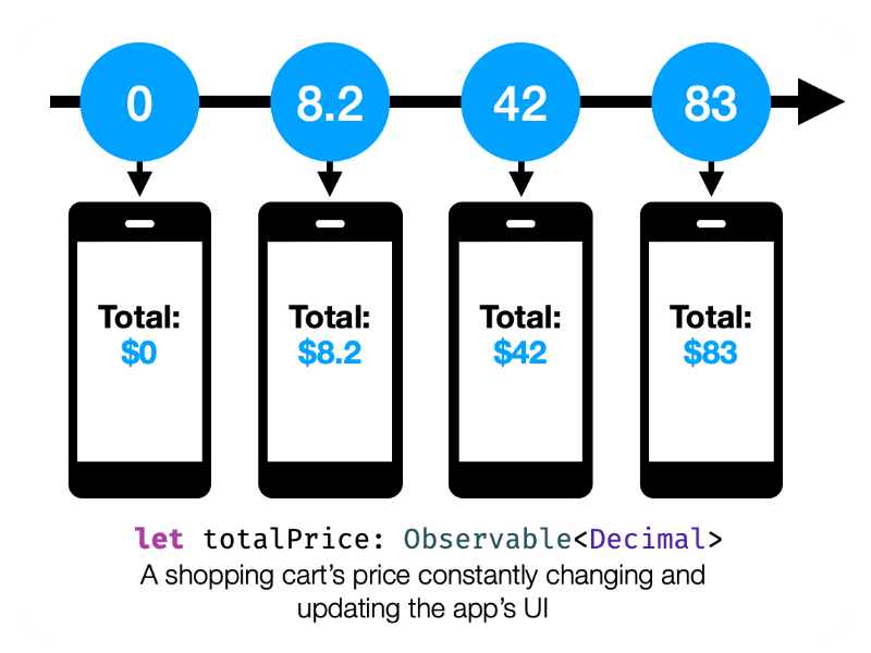 RxSwift Observable Example of a price constantly changing and updating the app's UI
