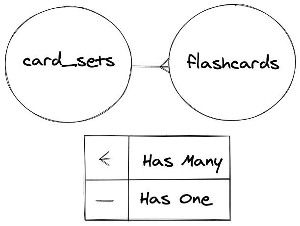 card_sets and flashcards relationship