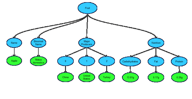 JSON object as a tree