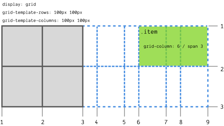 Implicit grid tracks generated to accommodate a grid item placed on column 6 but spans 3 columns, resulting in the generation of 6 more implicit columns