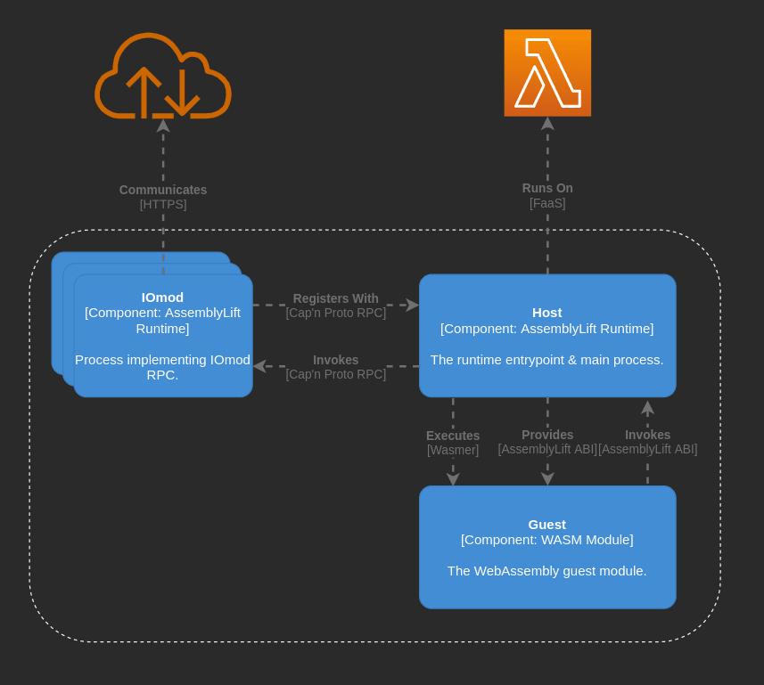 AssemblyLift Component Diagram