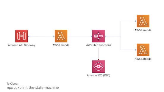 state machine arch