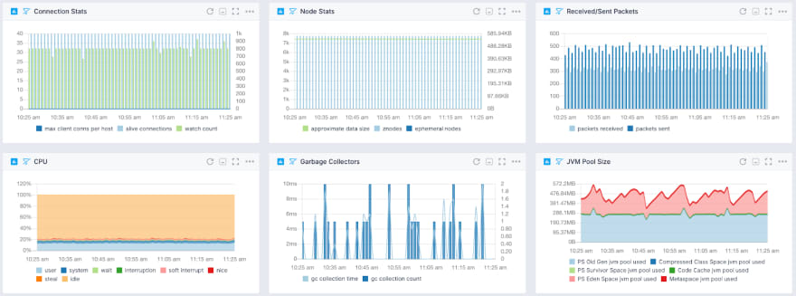 Zookeeper monitoring dashboard example
