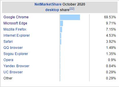 Web Browser Market Share Image