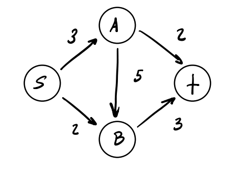 Simple flow network for tutorial