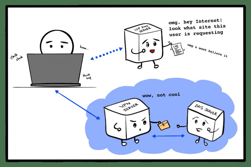 A cartoon depicting a private VPN