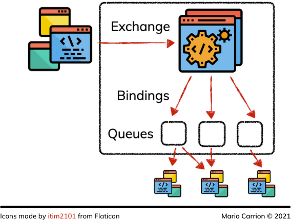 How does RabbitMQ Work? 2