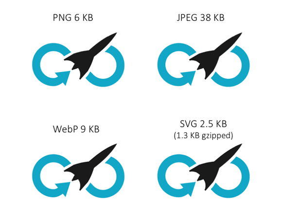 PNG 6 Ko ; JPEG 38KB ; WebP 9KB ; SVG 2.5KB (1.4KB gzipped)