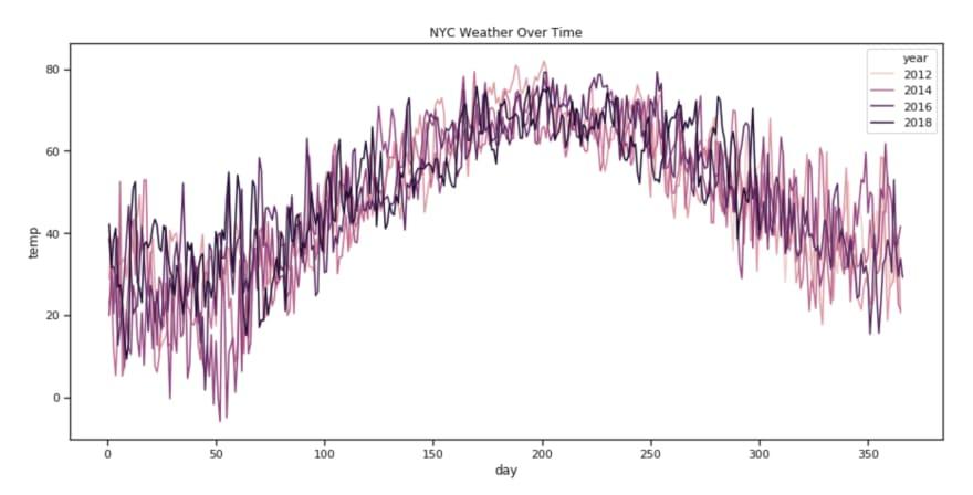Plotting Data With Seaborn and Pandas