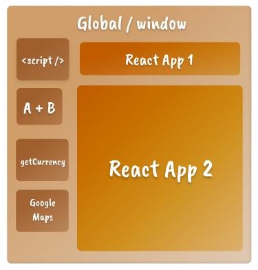 Um modelo mental para Closures em JavaScript, mostrando diferentes aplicativos React e scripts como caixas em Global / Window