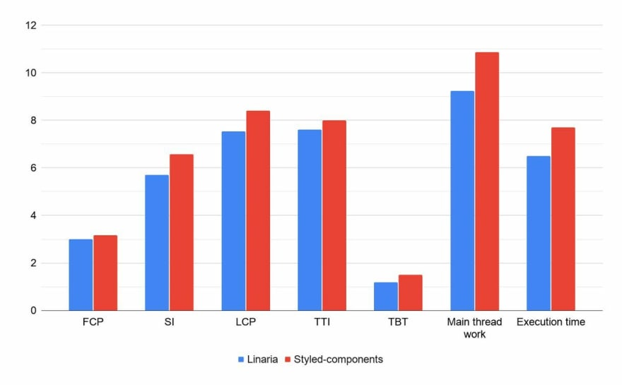Lighthouse performance audit comparison of home page. Linaria has better speed index and larges contentful paint by more that 800 milliseconds. And main thread work is is lower by 1.63 seconds.