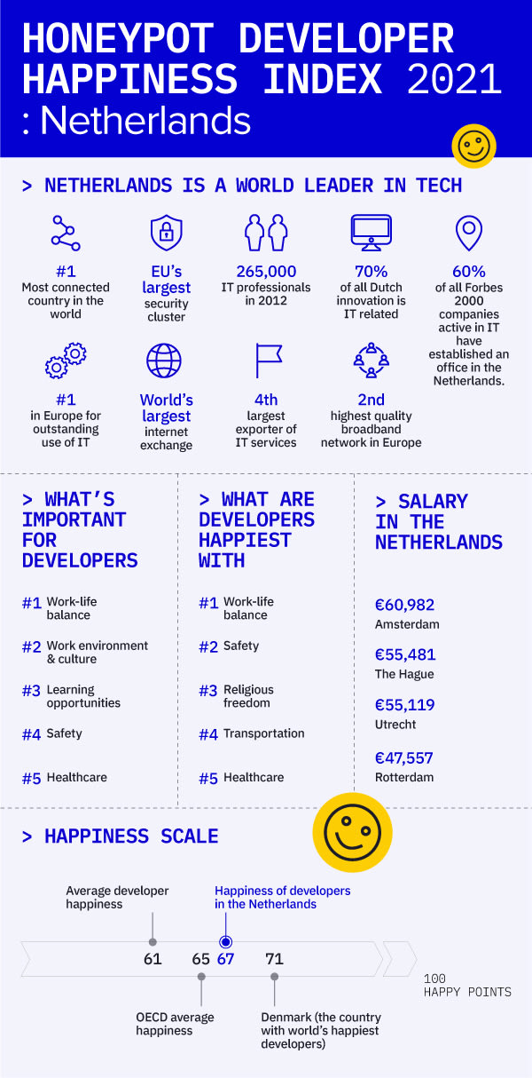 200312_DHI_Netherlands_Infographic