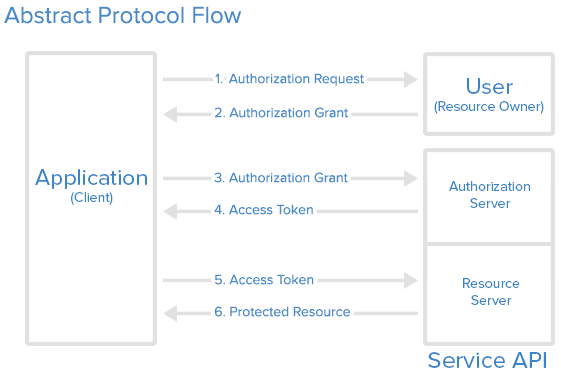 OAuth Strategy