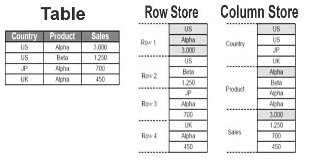 Row Store vs Column Store